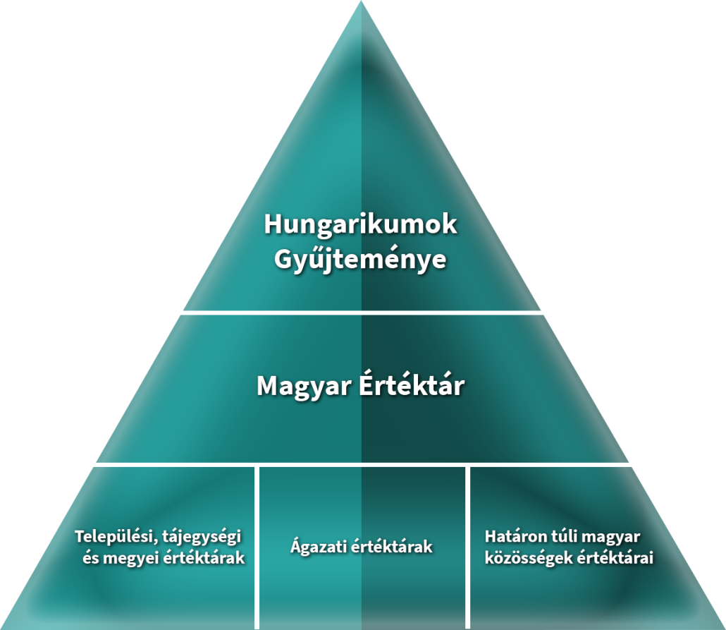 Magyar Nemzeti Értékpiramis